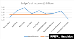 Budget's oil incomes($ billion)