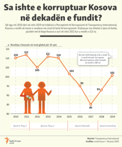 Kosovo - Infographic about perception of corruption