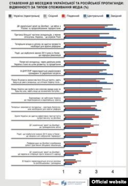Інфографіка з сайту www.osvita.mediasapiens.ua/