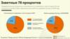 КМИ-и Русия: шумориши 100% баргаҳо анҷом шуд. 78% ҷонибдори тағйири конститутсия