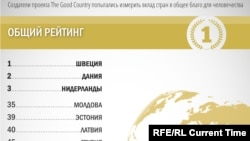 Good Country Index 2016
