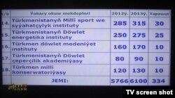 2013-nji ýylda Türkmenistanda 6100 sany oglan-gyz okuwa kabul ediler