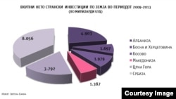 Нето странски инвестиции во Македонија и на Западен Балкан 2009-2013. Илустрација: @Psihata