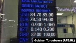 Валютанын учурдагы абалы. Бишкек. 19-март, 2020-жыл.
