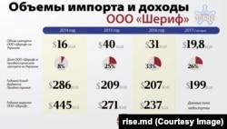 Неформальний холдинг Віктора Гушана наповнює бюджет Придністров'я, з якого годуються місцеві проросійські сепаратисти