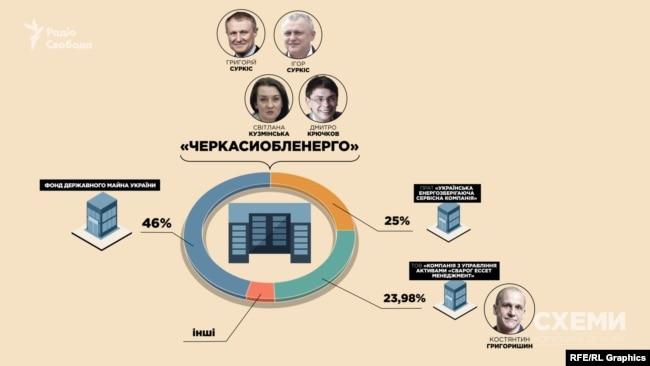 «Черкасиобленерго» безпосередньо управляла в 2015-му Світлана Кузьмінська, лояльна братам Суркісам