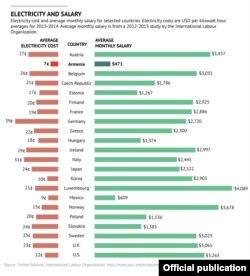 Диаграмма по тарифам на электроэнергию и средней заработной плате