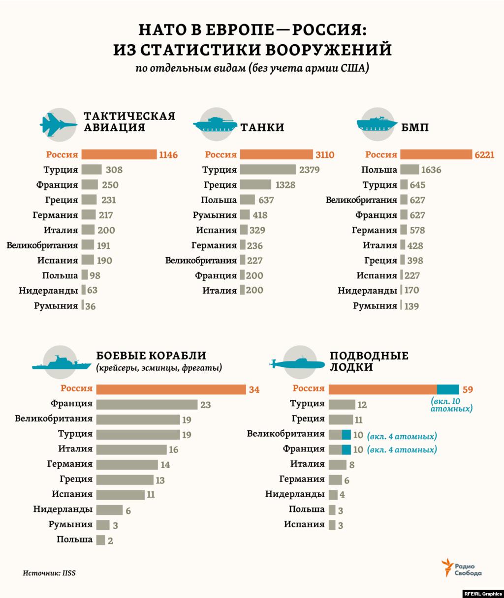 Из обширной статистики IISS по военной технике стран мира мы выбрали лишь некоторые виды обычных вооружений, чтобы сравнить оснащенность ими крупнейших (в каждом случае) армий стран НАТО в регионе Европы (без учета США) и – армии России.