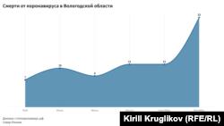 Смерти от ковида в Вологде по официальным данным
