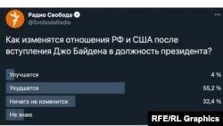 Опрос Радио Свобода в Twitter