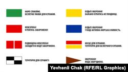 Система сигналів прапорами на пляжах згідно з вимогами Міжнародної федерації порятунку на воді (ISL)