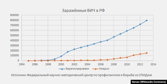 График ВИЧ инфицированных и умерших, по статистике Федерального научно-методического Центра по профилактике и борьбе со СПИДом
