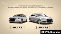 Зараз Єлизаветі 24. Коли їй виповнилося 20, у неї з'явилася Audi А6, а через рік – Audi А3