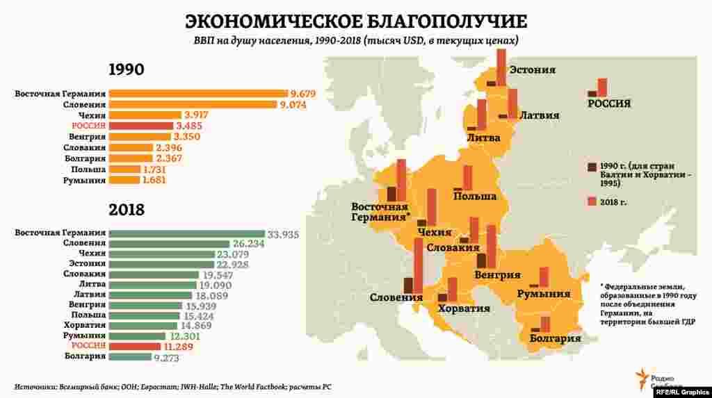 Один из универсальных показателей экономического благополучия – объем ВВП на душу населения – в среднем по странам Центральной и Восточной Европы вырос с 1990 года примерно в 5 раз. Для сравнения: в России – в 3 раза.