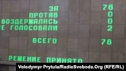 Кримський парламент одноголосно підтримав призначення прокурором автономії В'ячеслава Павлова