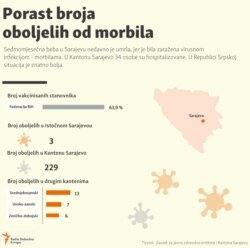 Measles in Bosnia and Herzegovina, Infographic