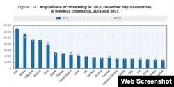 ایرانیها در بین بیست گروه عمدۀ اخذ تابعیت جدید