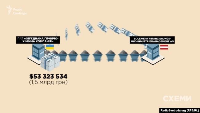За 2017 рік Bollwerk отримала від «ОГХК» контрактів на 53 мільйони доларів