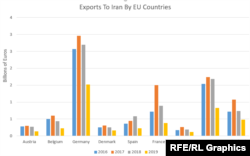 Exports to Iran by EU Countries