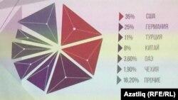Утырышта күрсәтелгән инфографика