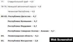 """""""Брачный рейтинг""""-2018, составленный """"Комсомольской правдой"""" на основе данных Росстата"""
