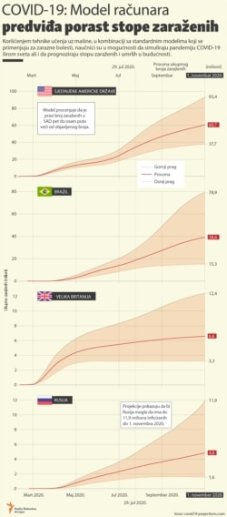 COVID-19: Computer Model Predicts Rising Infection Rates infographic 2