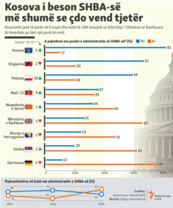 Infograhpic - Kosovo trusts the US more than any other country.