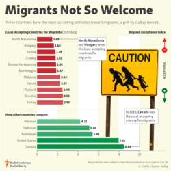 Infographic - Migrants Not So Welcome