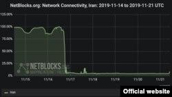 سایت «نتبلاکز» میگوید که سطح دسترسی به اینترنت در ایران به هشت درصد رسیده است.