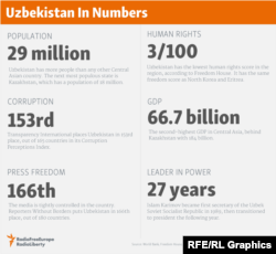 Uzbekistan In Numbers (click to enlarge)