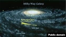 رنگ زرد: قاچی از فضای کهکشان راه شیری که مورد رصد تلسکوپ کپلر قرار دارد.