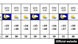 Օգոստոսի 14-ից Երևանում օդի ջերմաստիճանի կտրուկ բարձրացում է սպասվում, պաշտոնական