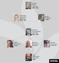 Генеалогическое древо Головановых