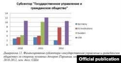 Графіка Цэнтра эўрапейскай трансфармацыі