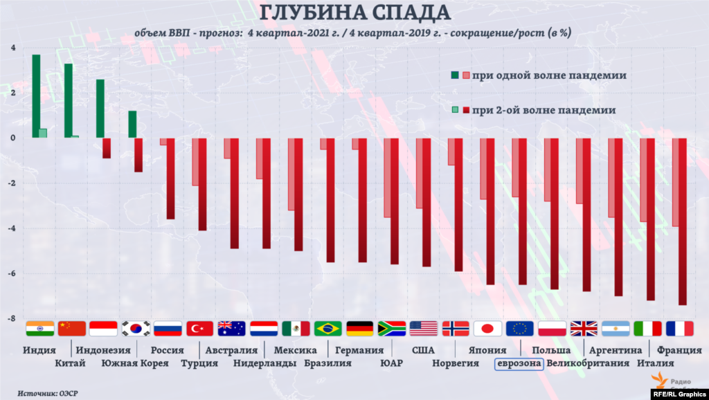 """В 37 странах ОЭСР (47% мировой экономики) спад ВВП в 2020 году может составить в среднем 7,5% или 9,3% (в случае второй """"волны"""" пандемии). В среднем для стран БРИКС эксперты ОЭСР прогнозируют спад на 5,8% и 7,7% соответственно. В большинстве стран ОЭСР показатель ВВП на душу населения снизится в 2021 году до уровня 2016 года или даже 2013-го (в случае второй """"волны"""" пандемии), полагают авторы прогноза организации."""