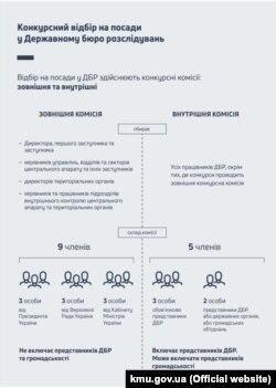 Інфографіка зі звіту Державного бюро розслідувань