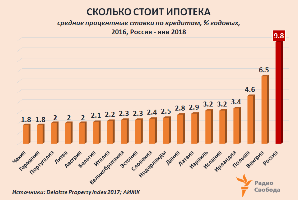 Russia-Factograph-Housing-Mortgage-Rates-EU-Russia-2017