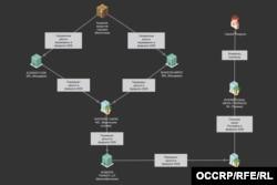 """Схема перемещения """"денег Магнитского"""". Источник OCCRP"""