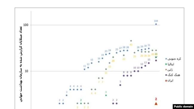 نمودار تعداد روزانه مبتلایان گزارش شده در ایران، ایتالیا و کره ی جنوبی، پیش از گزارش اولین مرگ