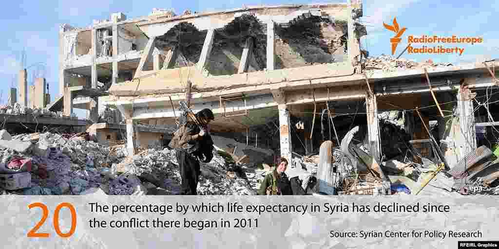 Сириядағы адам өмірінің ұзақтығы 20 пайызға қысқарды. Бұл елде 2011 жылы азамат соғысы басталған еді.