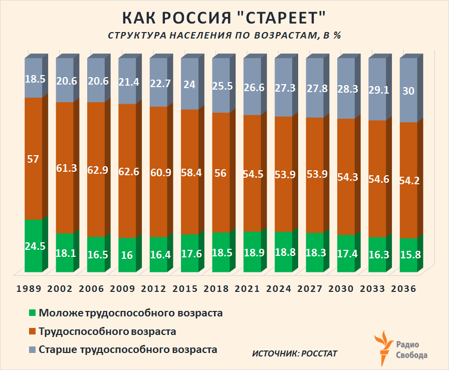 Russia-Factograph-Demography-Russia-Structure-%-1989-2036