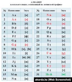 Казахский алфавит на основе латинской графики в приложении к подписанному 19 февраля 2018 года указу президента Казахстана Нурсултана Назарбаева.