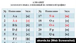 Казахский алфавит на основе латинской графики в приложении к подписанному 19 февраля 2018 года указу президента Казахстана Нурсултана Назарбаева о внесении изменения в указ президента Казахстан от 26 октября 2017 года № 569 «О переводе алфавита казахского языка с кириллицы на латинскую графику».