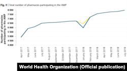 Зростання загальної кількості аптек, які беруть участь у програмі «Доступні ліки» в Україні