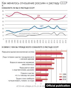 Россияликларнинг СССР парчаланишига муносабати.