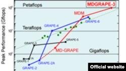 Динамика роста мощности японских суперкомпьютеров (в гигафлопсах).