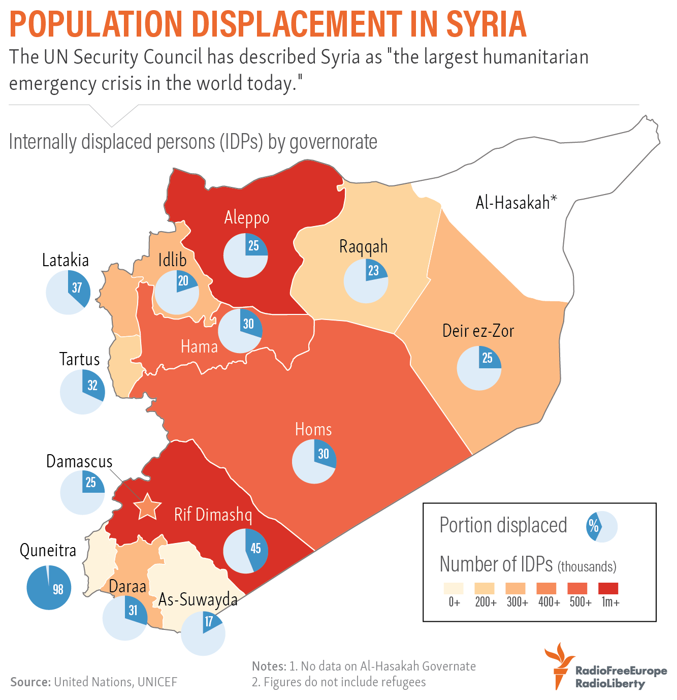 Population Displacement In Syria