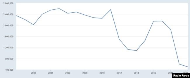 صادرات نفت ایران در دو دهه گذشته