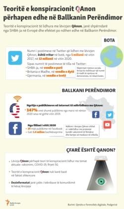 Kosovo - Infographic Qanon