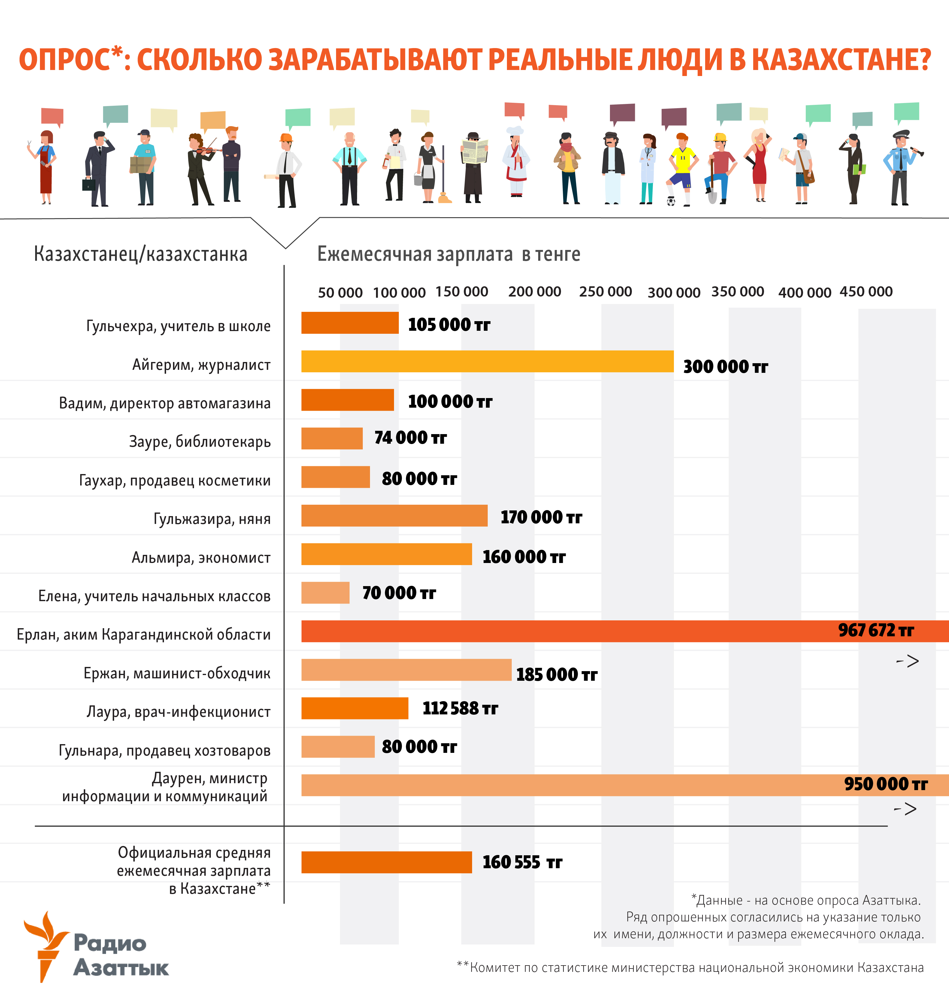 infographic about salaries in Kazakhstan